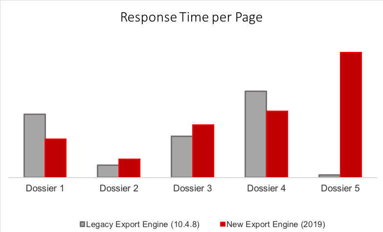 KB483045: Performance and Capacity Comparison of New Export