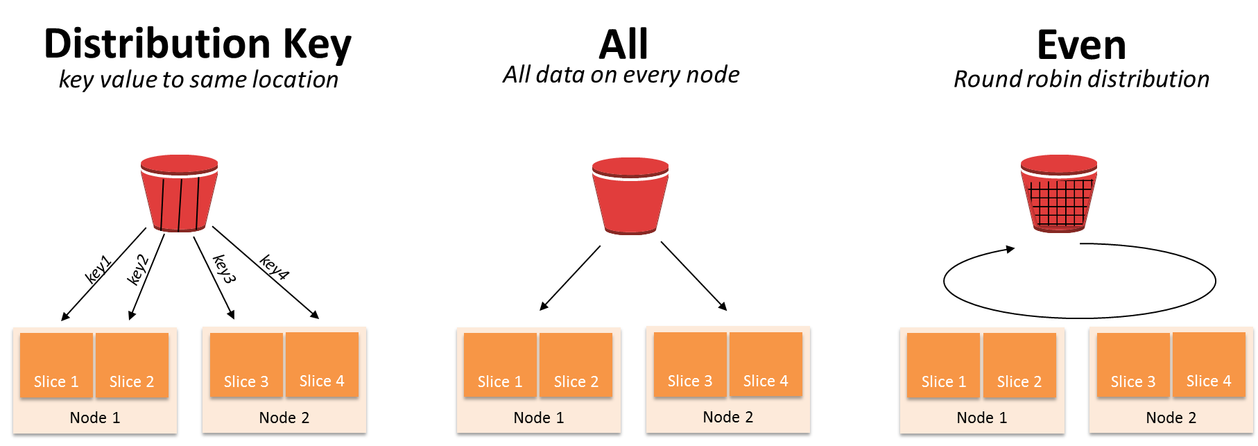 Amazon Redshift Best Practices for Performance