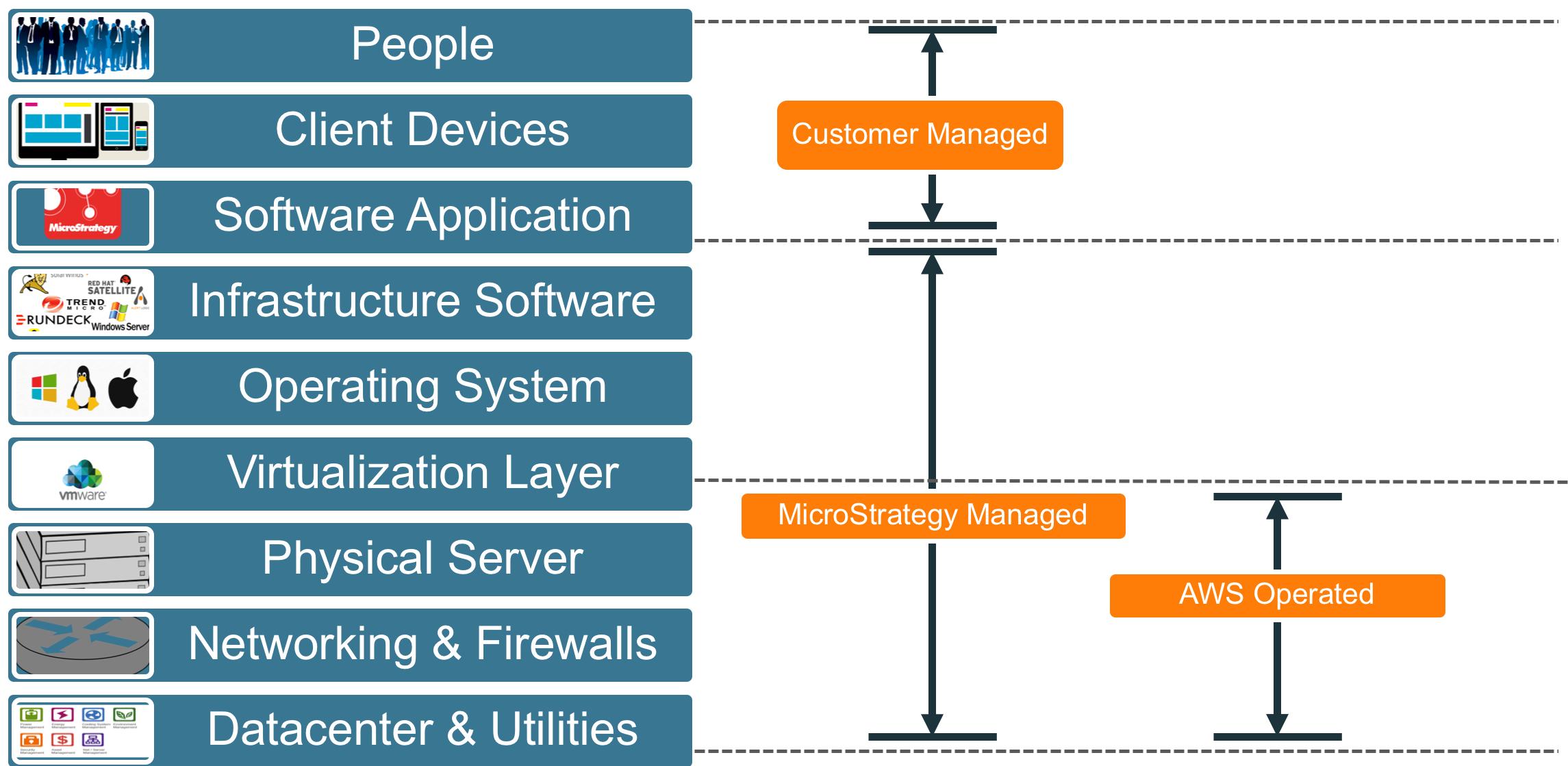 Screenshot van MicroStrategy Cloud Platform software.